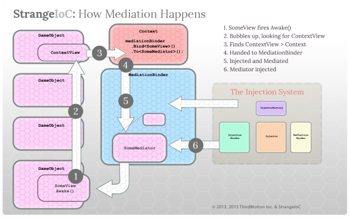 Strange mediation flowchart